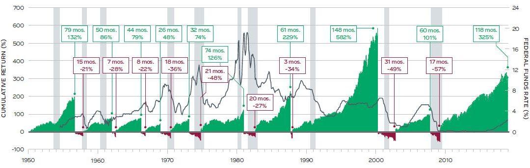 Bull & Bear Market Timeline