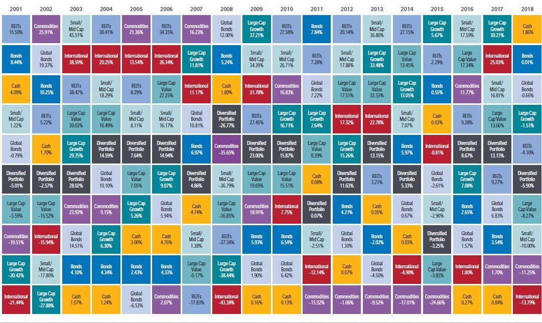 Periodic Table of Asset Class Returns